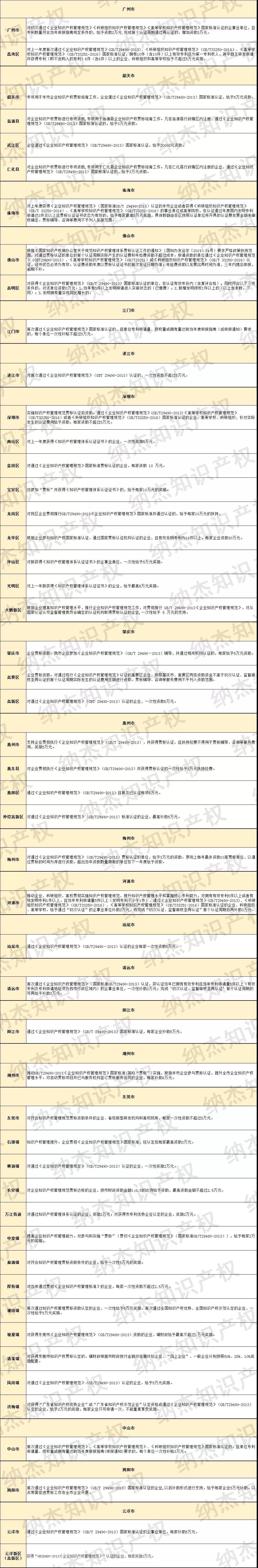 最新整理:19市50个地区,广东省知识产权贯标奖励汇总!
