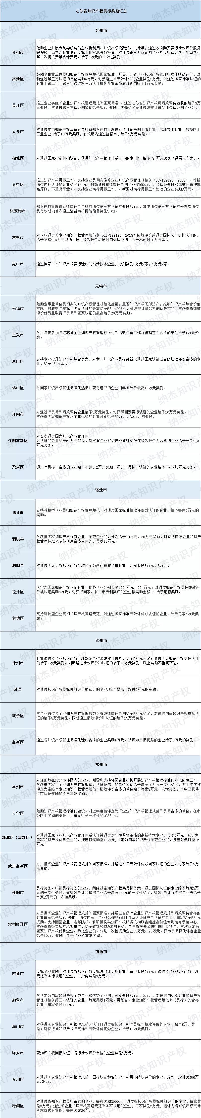 最新整理:13市76个地区,江苏省知识产权贯标奖励政策汇总!