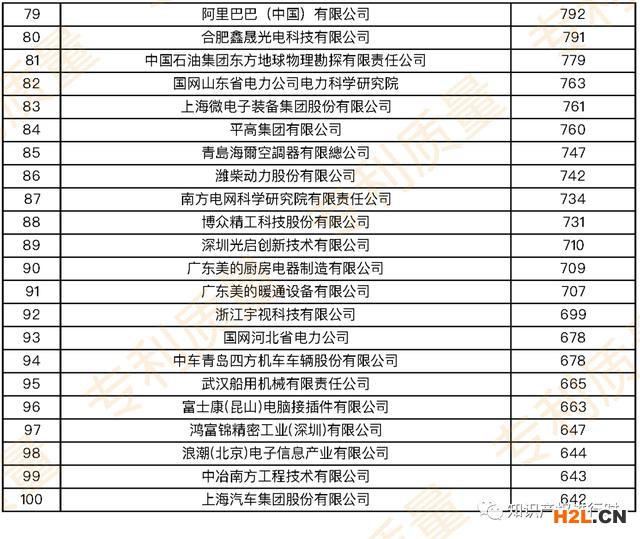 近五年国内发明专利授权量TOP100企业及TOP100的代理所