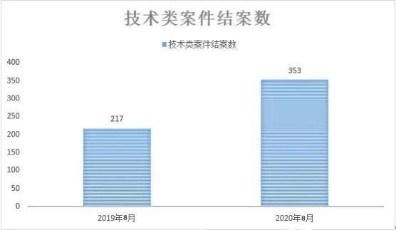力度不减!北京知识产权法院8月结案量同比上升33.4%