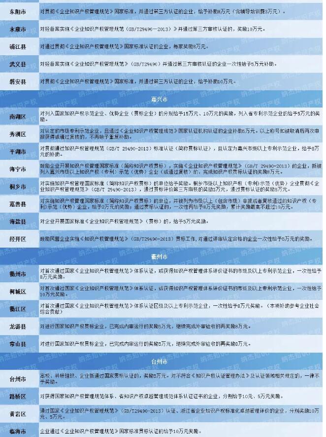 11市81个地区,浙江省知识产权贯标奖励政策汇总!