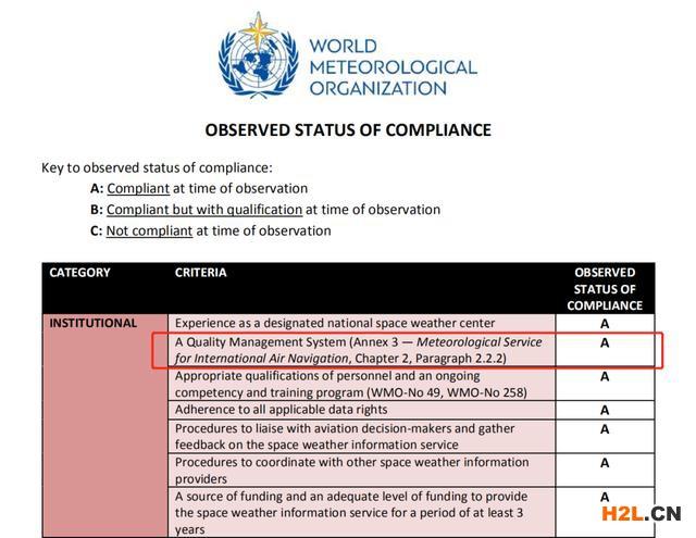 ISO 9001认证助力国家卫星气象中心申请ICAO全球空间天气中心