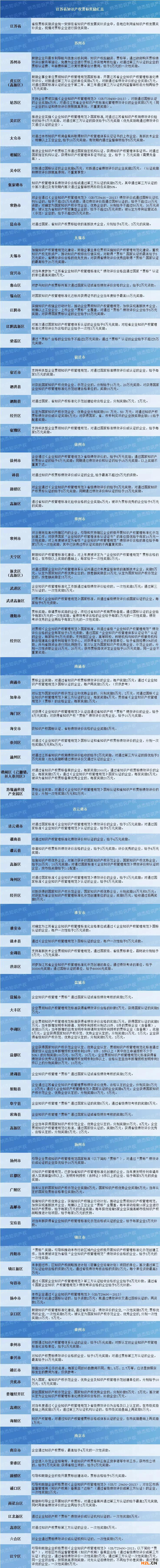 江苏省知识产权贯标奖励政策汇总,88个地区!