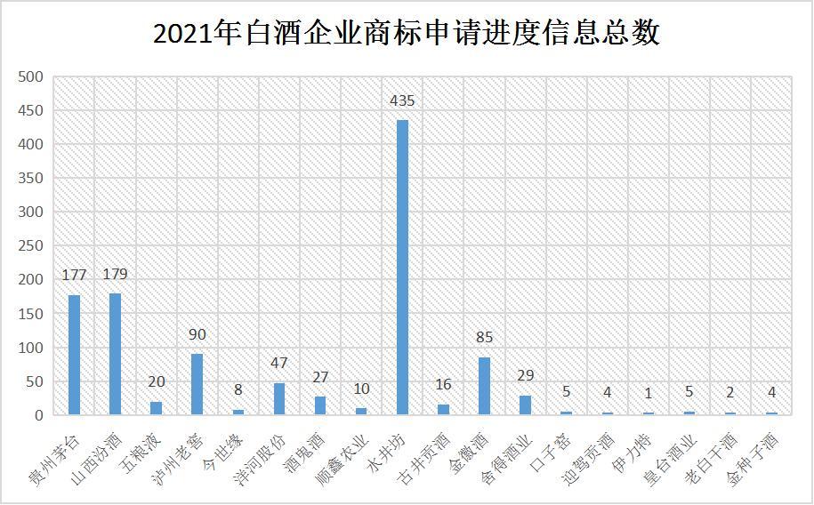2021年6月10日:2021年商标维权谁最努力?水井坊以435条信息位居第一