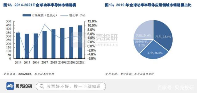 2021年7月21日营收近70亿,专利1300余项,华润微领军功率半导体!