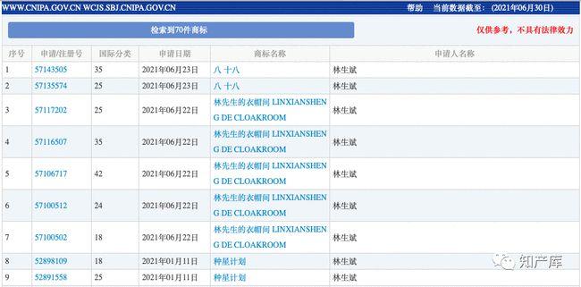 """2021年7月6日林生斌一口气申请了十八件""""林生斌""""商标"""