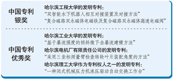 2021年7月16日哈市5项专利摘得中国专利奖 两项获银奖 三项获优秀奖