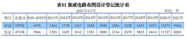 2021年8月17日统计 | 发明专利授权量同比增长52.7%!2021年1-7月主要知识产权数据出炉