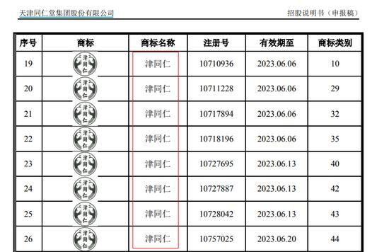 """2021年8月17日商标竟是""""山寨""""?天津同仁堂陷重大诉讼 IPO前景存忧"""