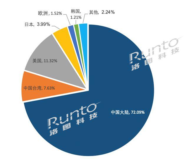 2021年9月13日电子纸行业发明专利中国占比近8成